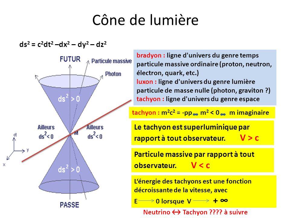 Cône de lumière ds2 = c2dt2 –dx2 – dy2 – dz2. bradyon : ligne d univers du genre temps.