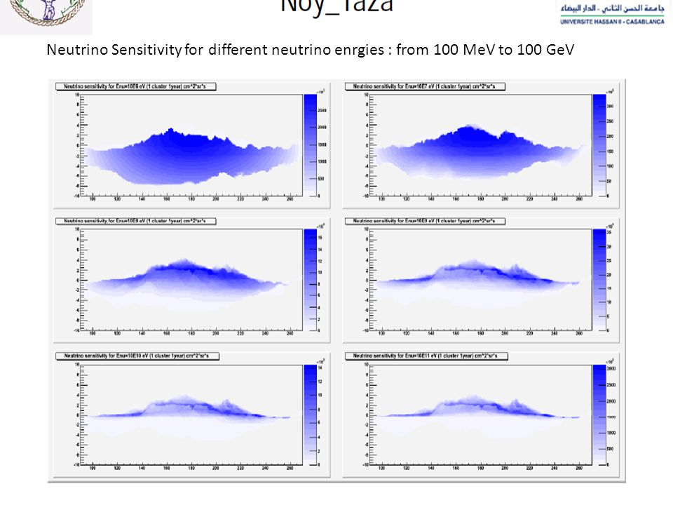 Neutrino Sensitivity for different neutrino enrgies : from 100 MeV to 100 GeV