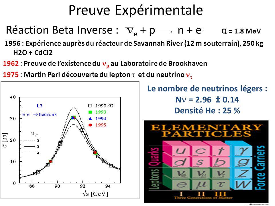 Le nombre de neutrinos légers :