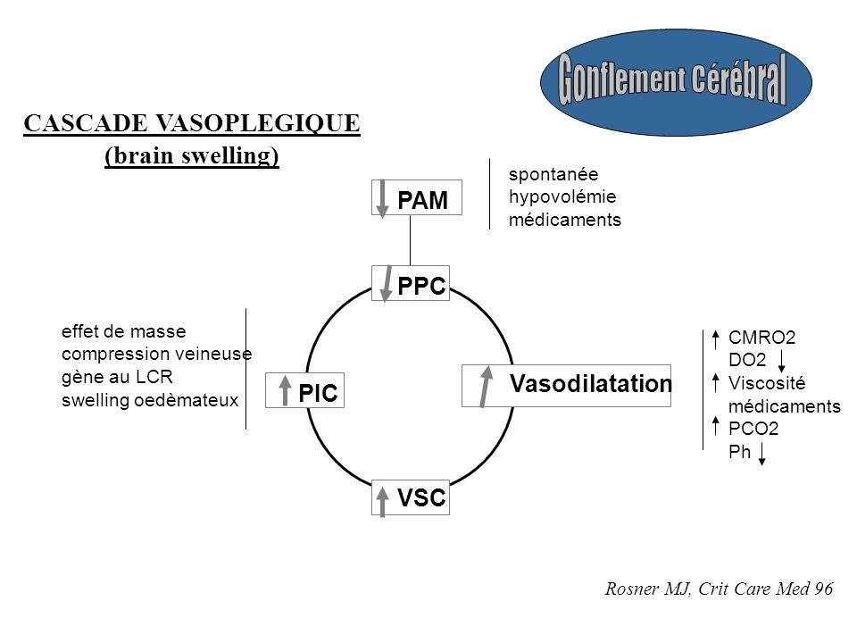 Gonflement Cérébral CASCADE VASOPLEGIQUE (brain swelling) PAM PPC