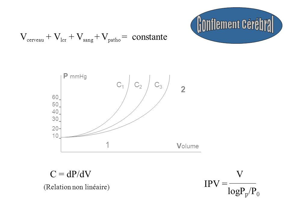 Vcerveau + Vlcr + Vsang + Vpatho = constante