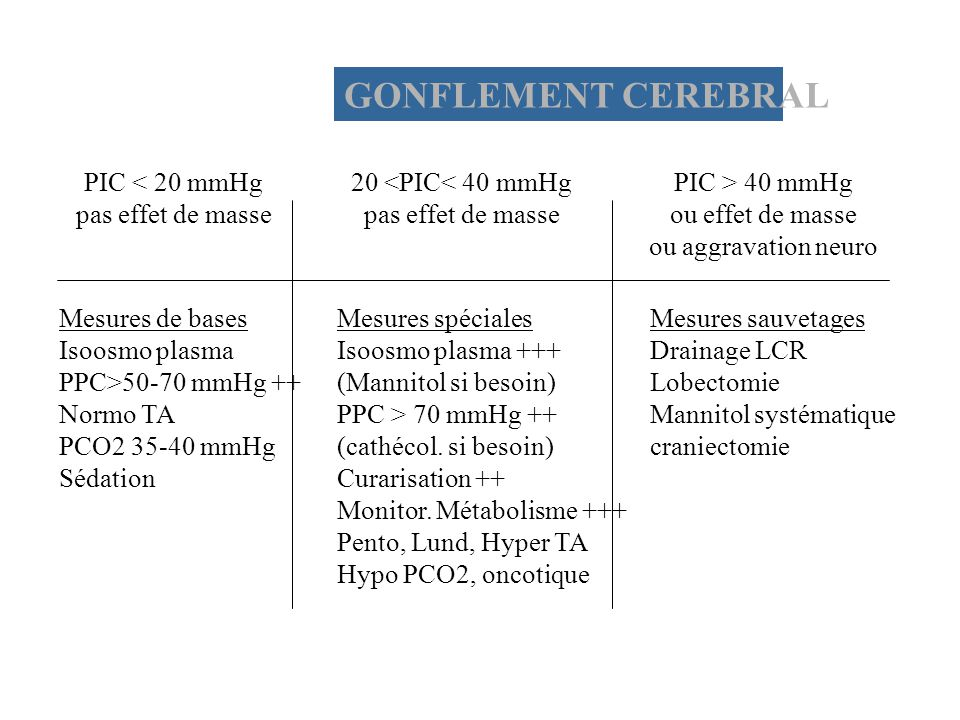 GONFLEMENT CEREBRAL PIC < 20 mmHg pas effet de masse