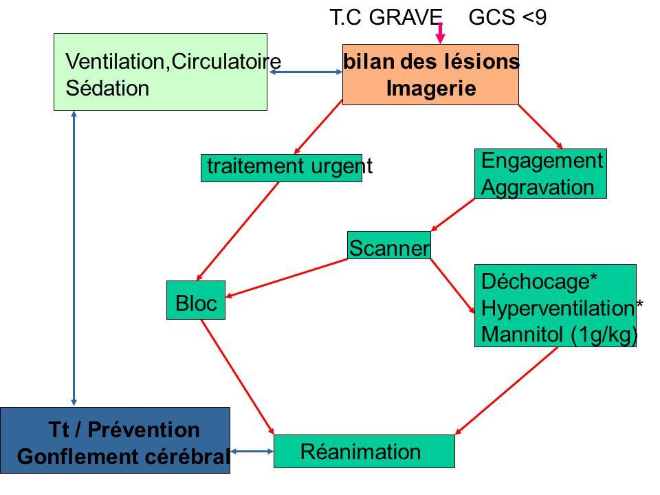 T.C GRAVE GCS <9 Ventilation,Circulatoire. Sédation. bilan des lésions. Imagerie. Engagement.
