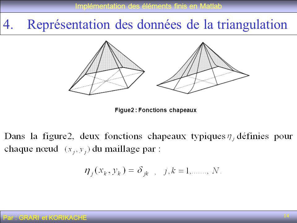 Représentation des données de la triangulation