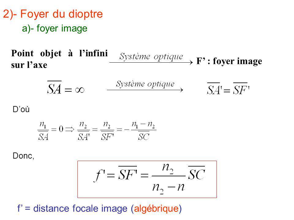 2)- Foyer du dioptre a)- foyer image Point objet à l'infini sur l'axe