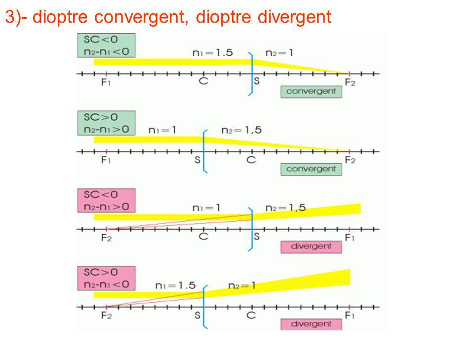 3)- dioptre convergent, dioptre divergent