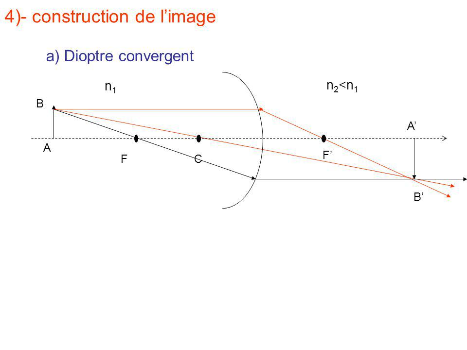 4)- construction de l'image