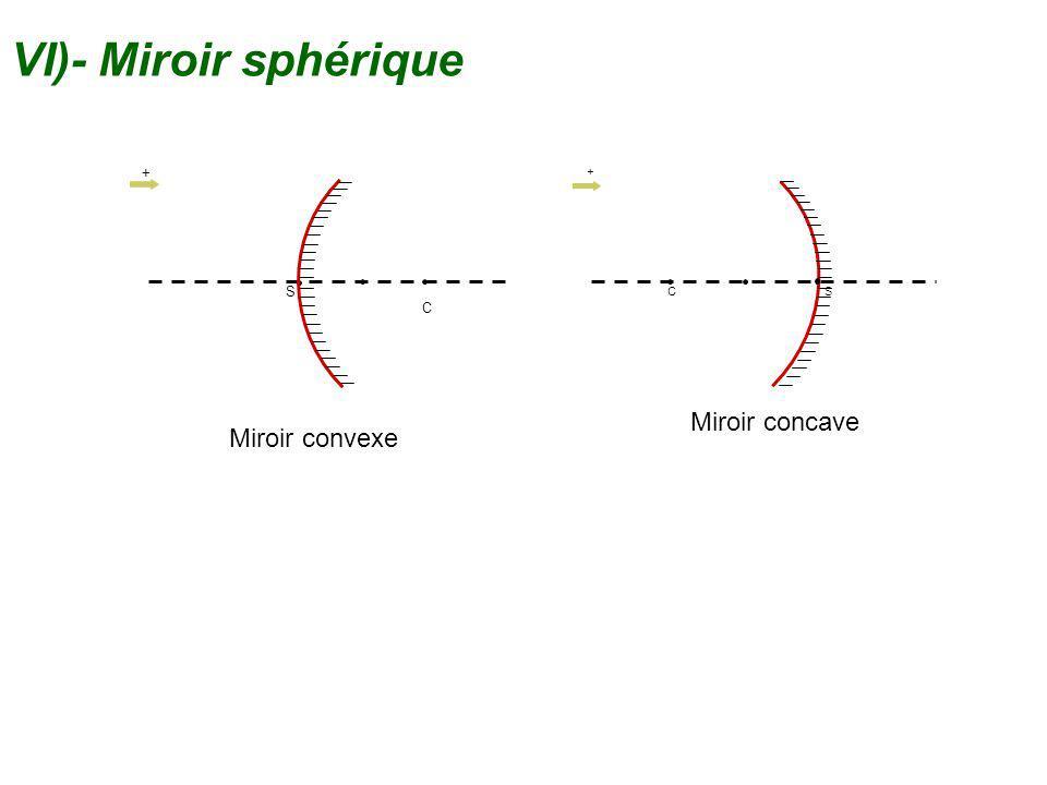 VI)- Miroir sphérique C S + + C S Miroir concave Miroir convexe