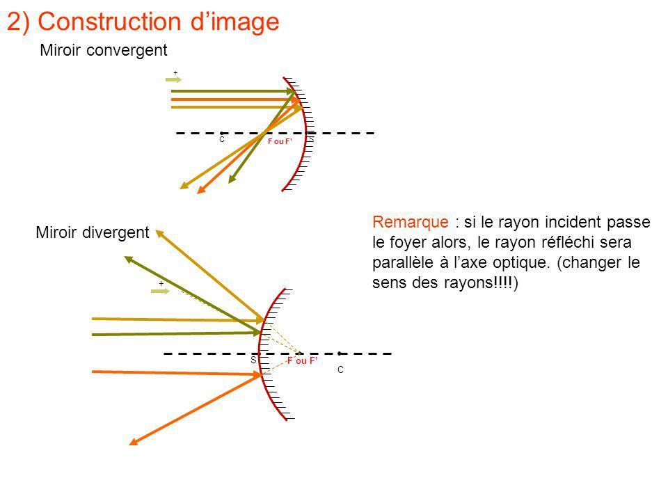 2) Construction d'image