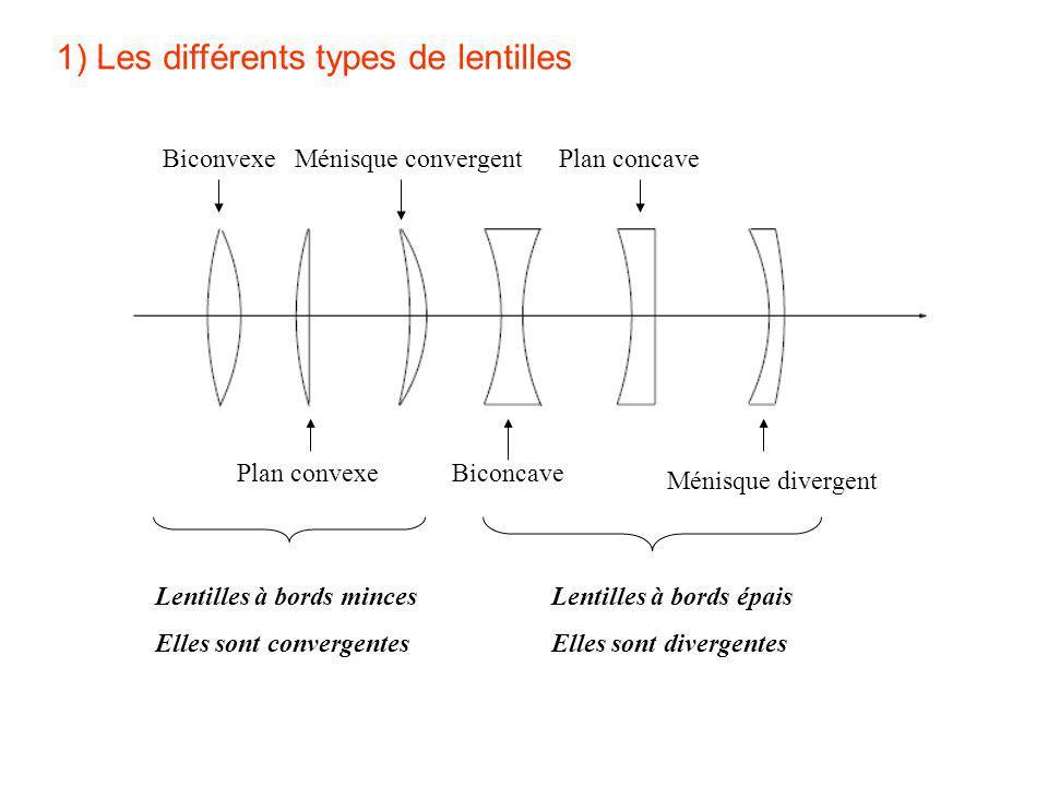 1) Les différents types de lentilles