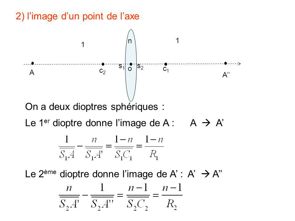 2) l'image d'un point de l'axe