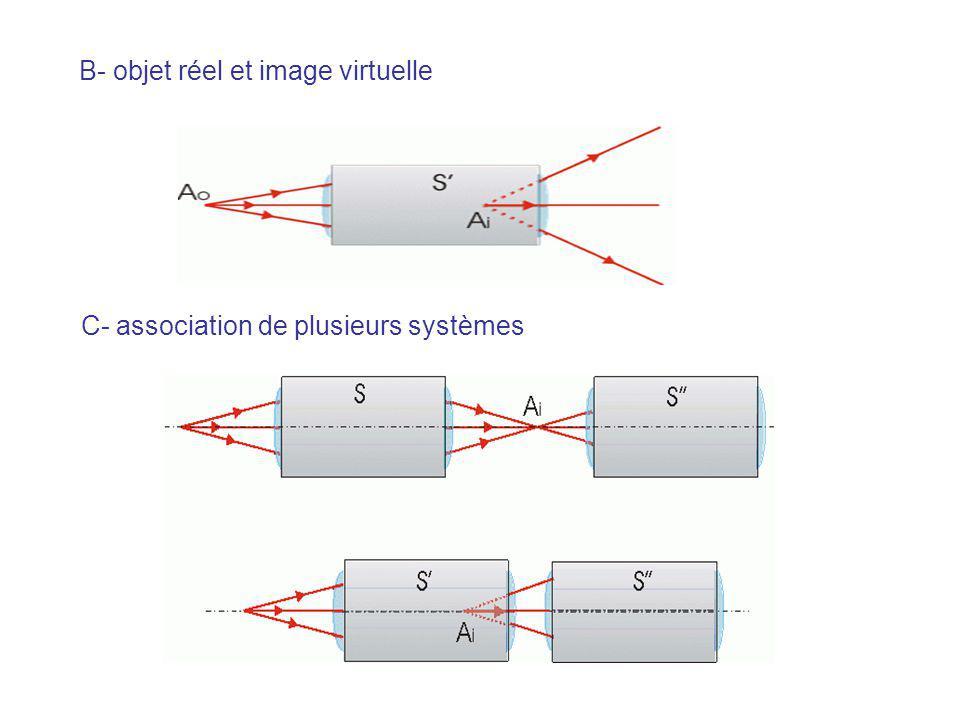 B- objet réel et image virtuelle