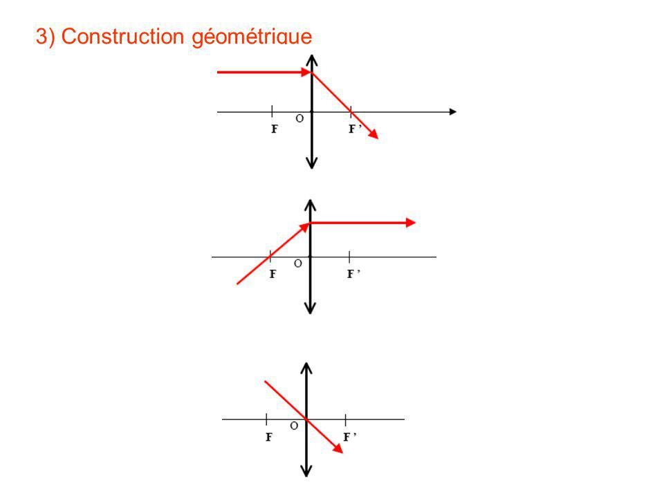 3) Construction géométrique