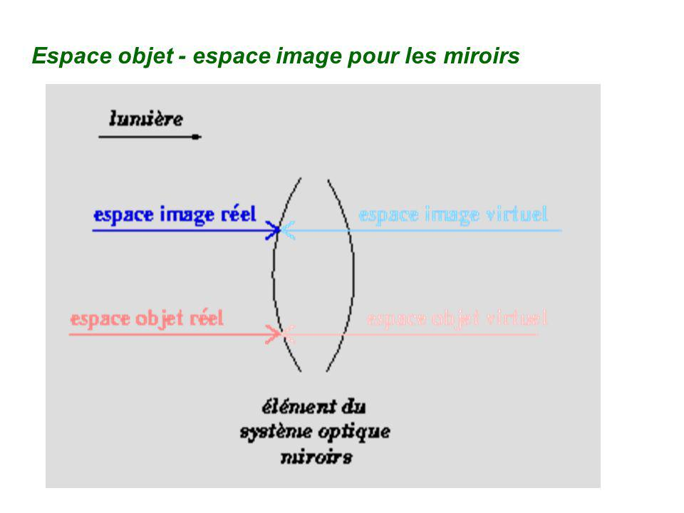 Espace objet - espace image pour les miroirs