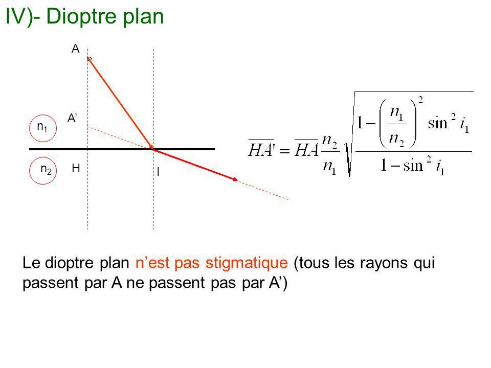 IV)- Dioptre plan A. A' n1. n2. H. I.