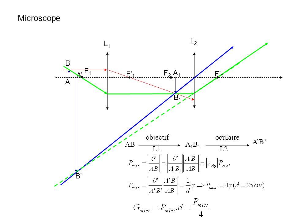 Microscope L2 L1 A B F1 F2 B1 A1 B' A' F'1 F'2 objectif oculaire A'B'