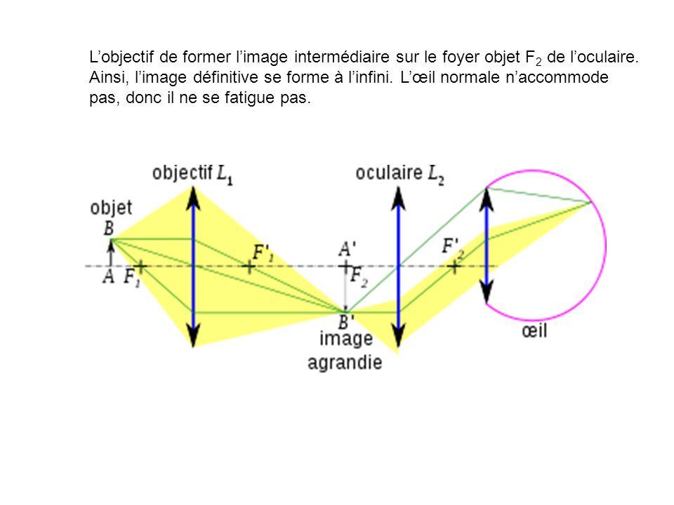 L'objectif de former l'image intermédiaire sur le foyer objet F2 de l'oculaire.