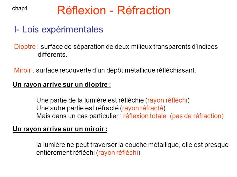 Réflexion - Réfraction