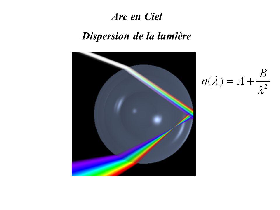 Dispersion de la lumière