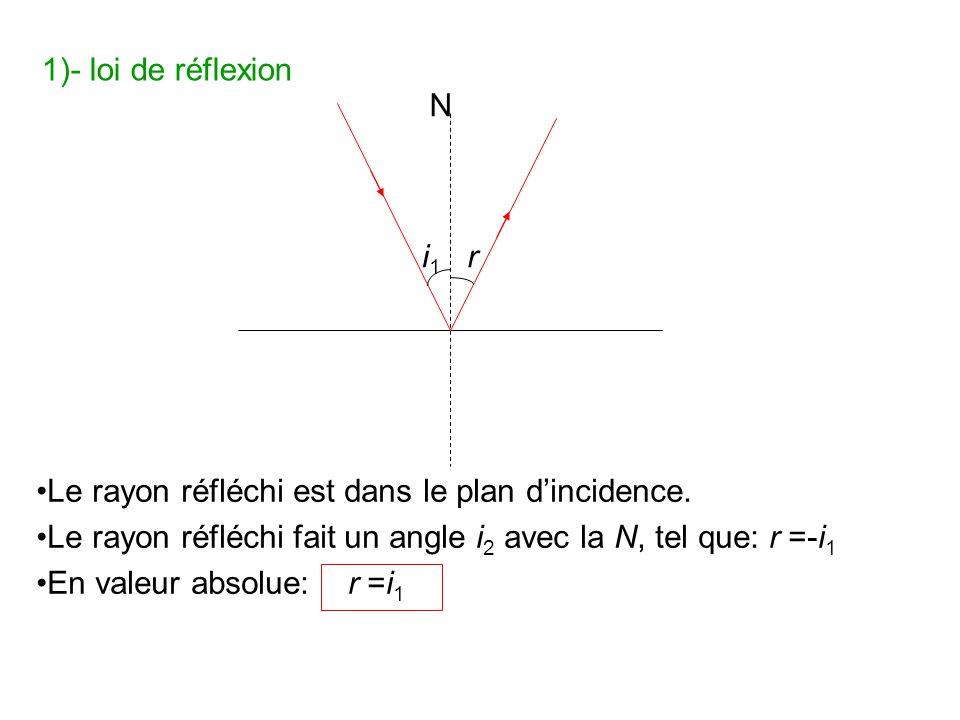 1)- loi de réflexion N. i1. r. •Le rayon réfléchi est dans le plan d'incidence. •Le rayon réfléchi fait un angle i2 avec la N, tel que: r =-i1.