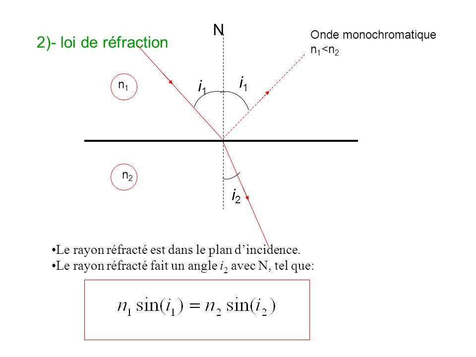 N 2)- loi de réfraction i1 i2