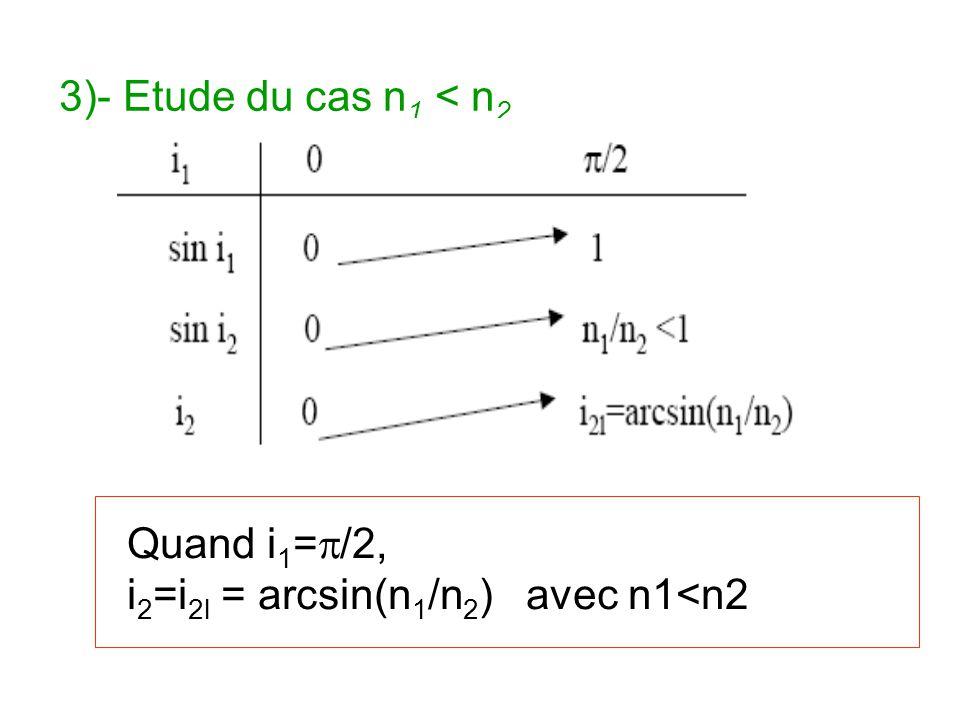 3)- Etude du cas n1 < n2 Quand i1=p/2, i2=i2l = arcsin(n1/n2) avec n1<n2