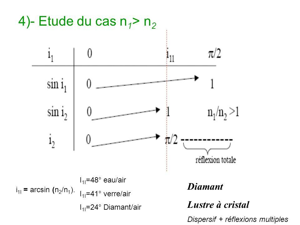 4)- Etude du cas n1> n2 Diamant Lustre à cristal I1l=48° eau/air