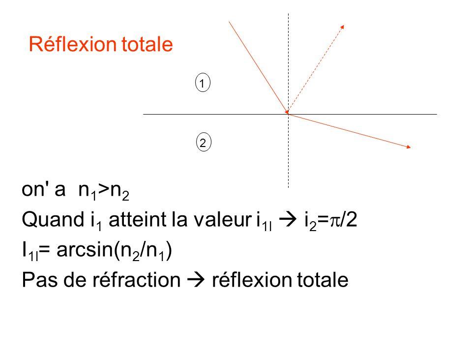 Quand i1 atteint la valeur i1l  i2=p/2 I1l= arcsin(n2/n1)