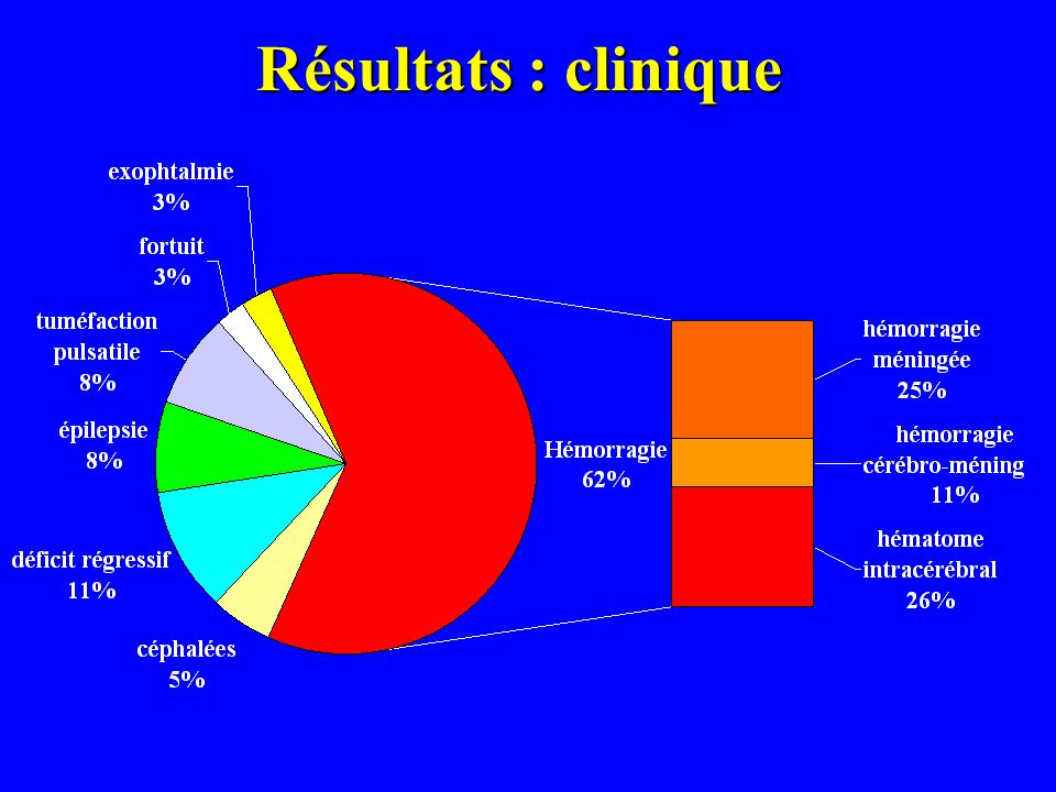 Résultats : clinique