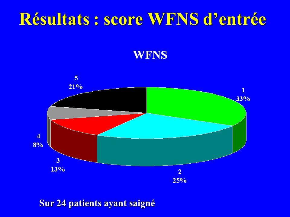 Résultats : score WFNS d'entrée