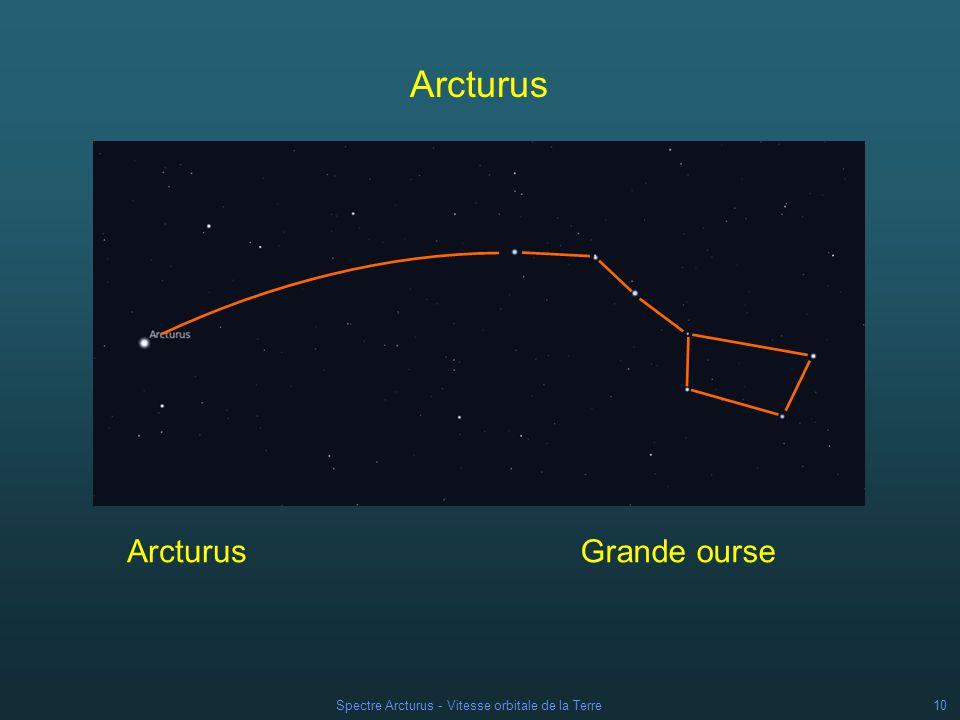 Spectre Arcturus - Vitesse orbitale de la Terre
