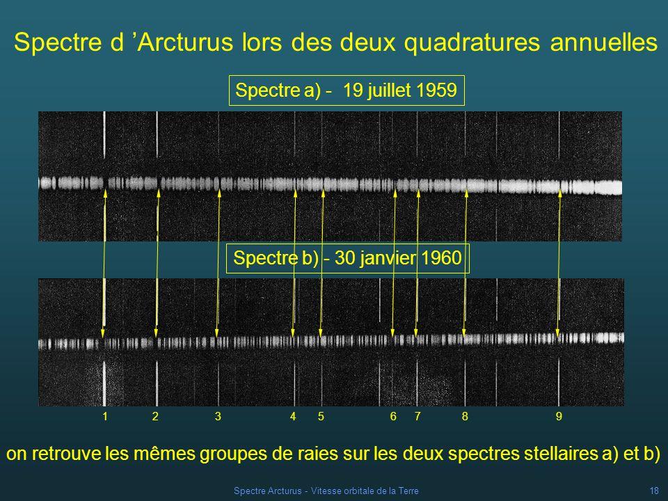 Spectre d 'Arcturus lors des deux quadratures annuelles