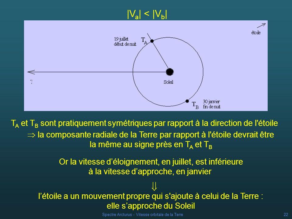 |Va| < |Vb| TA et TB sont pratiquement symétriques par rapport à la direction de l étoile.