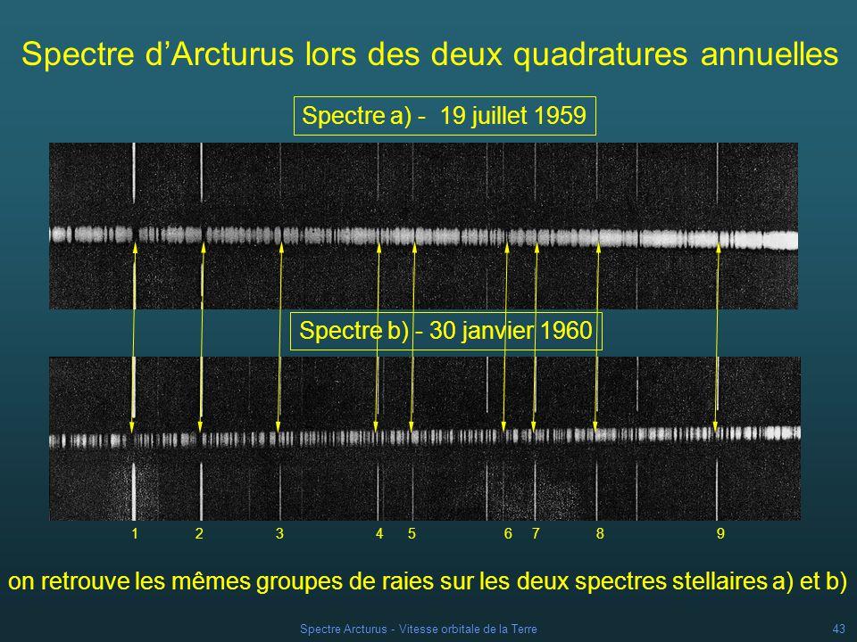 Spectre d'Arcturus lors des deux quadratures annuelles