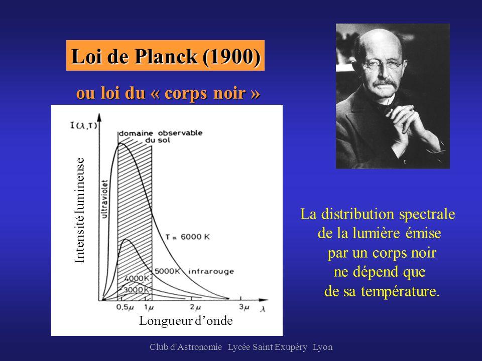 Loi de Planck (1900) ou loi du « corps noir »