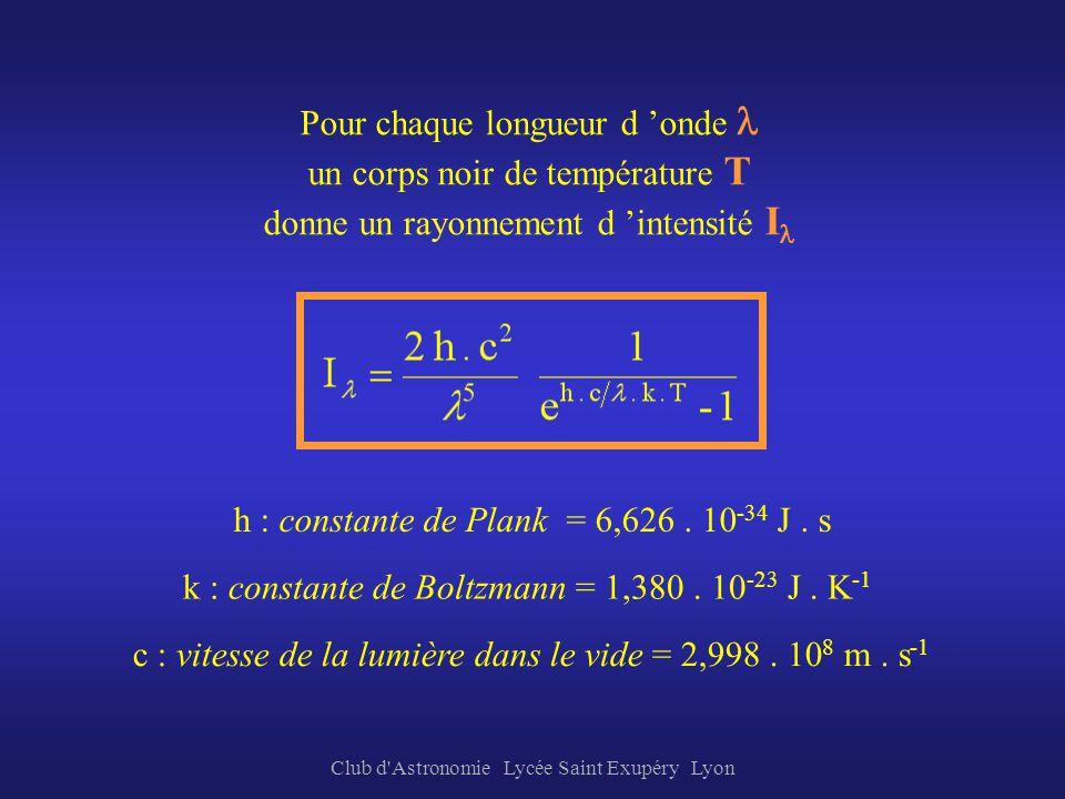 Pour chaque longueur d 'onde l un corps noir de température T