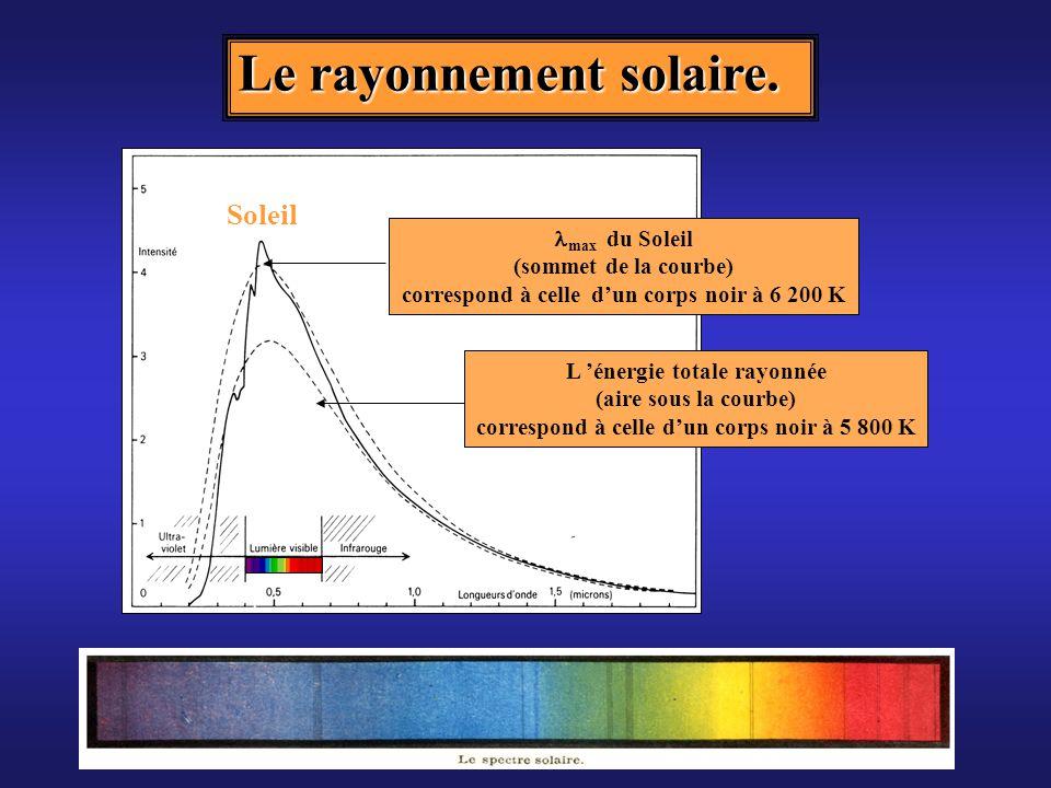 Le rayonnement solaire.
