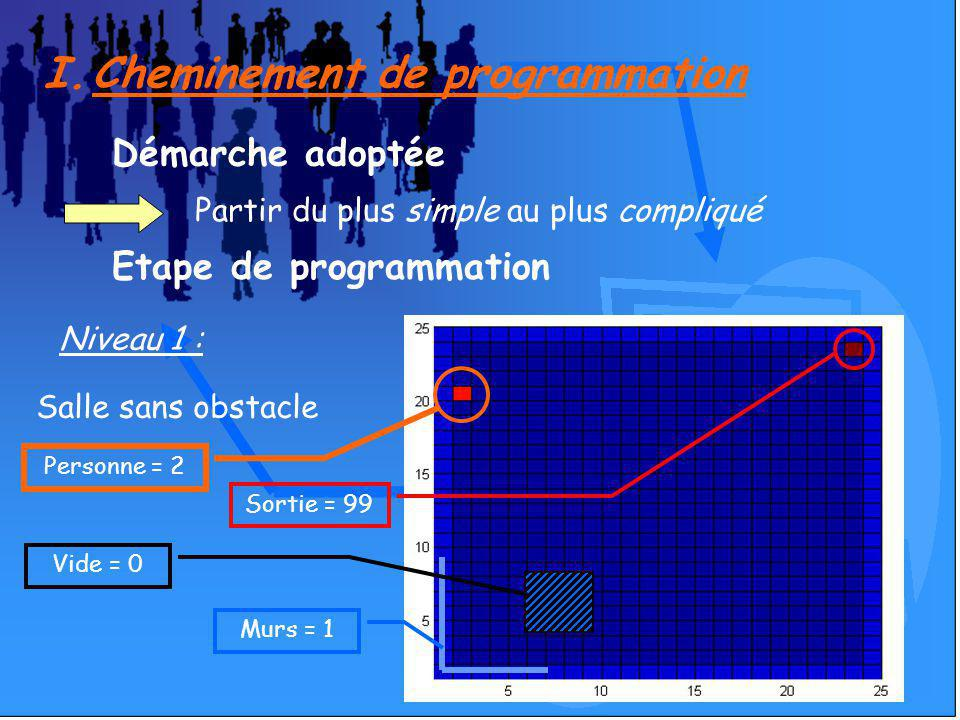 Cheminement de programmation