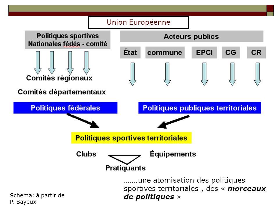 Union Européenne …….une atomisation des politiques sportives territoriales , des « morceaux de politiques »
