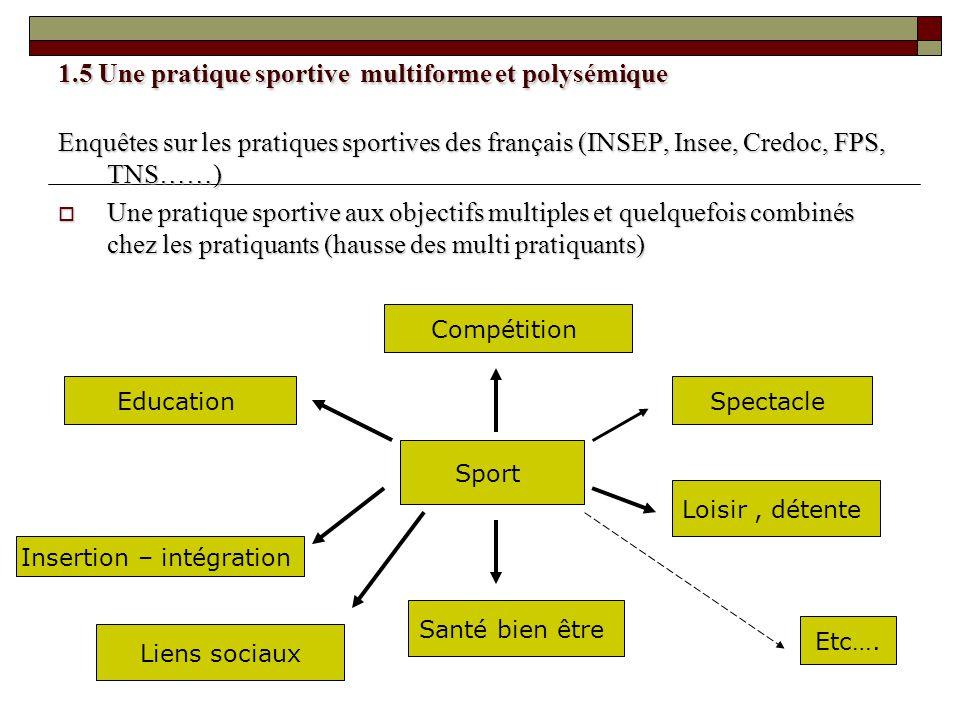 1.5 Une pratique sportive multiforme et polysémique