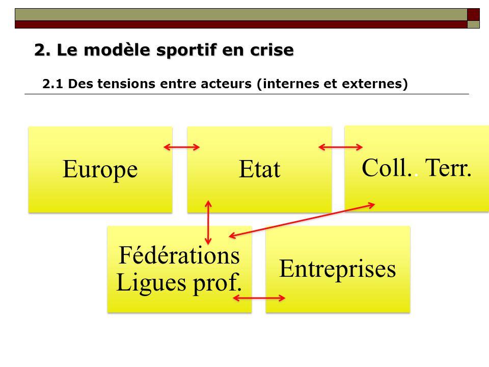 Fédérations Ligues prof.