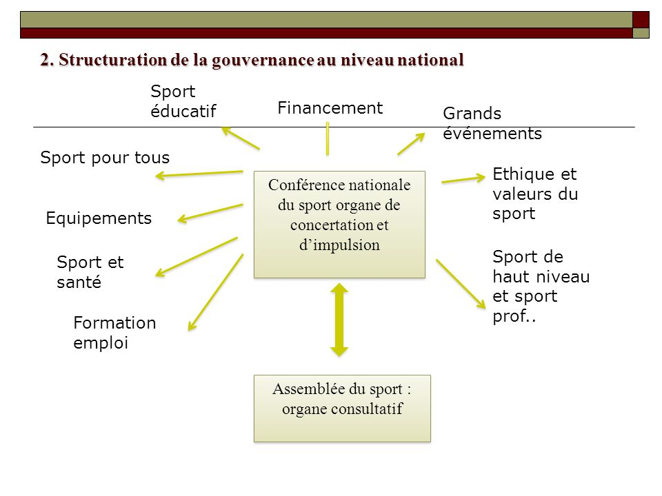 2. Structuration de la gouvernance au niveau national