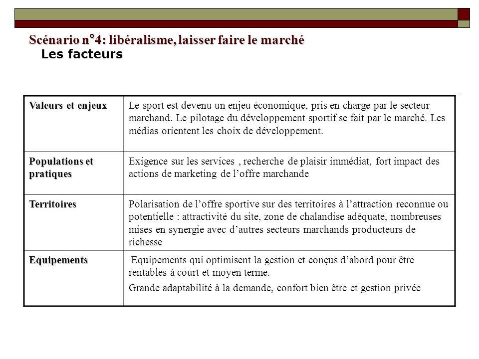 Scénario n°4: libéralisme, laisser faire le marché