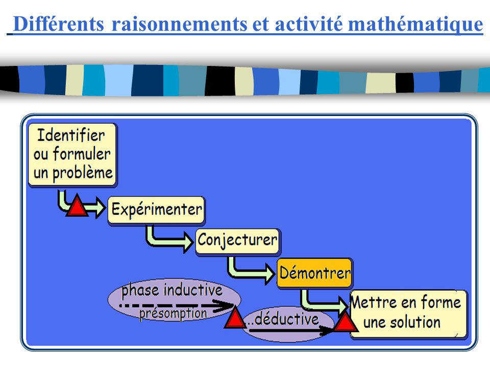 Différents raisonnements et activité mathématique