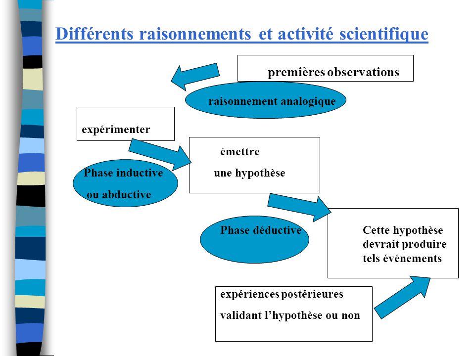 Différents raisonnements et activité scientifique