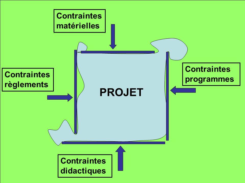 PROJET Contraintes matérielles Contraintes programmes
