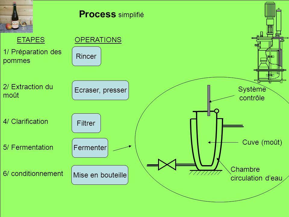 Process simplifié ETAPES OPERATIONS 1/ Préparation des pommes Rincer