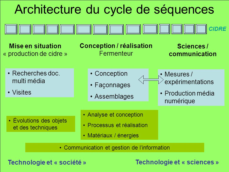 Architecture du cycle de séquences