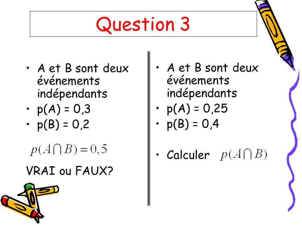 Question 3 A et B sont deux événements indépendants