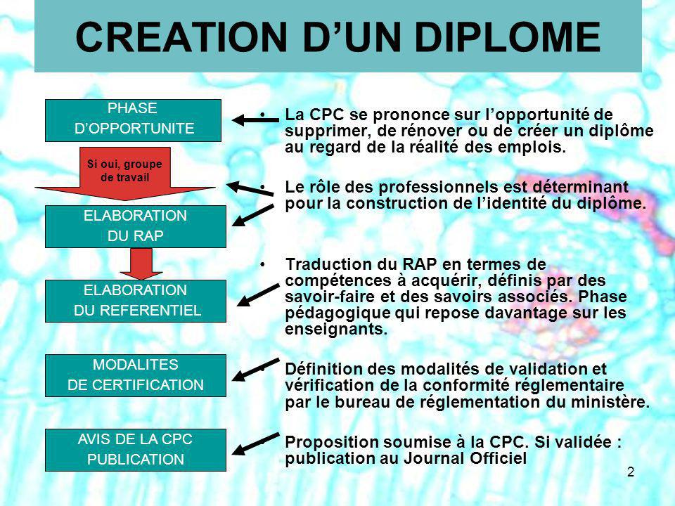CREATION D'UN DIPLOME AVIS DE LA CPC. PUBLICATION. MODALITES. DE CERTIFICATION. PHASE. D'OPPORTUNITE.